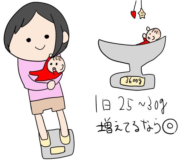 新生児のミルク量が足りているかの判断は1日25g〜30g増えているか